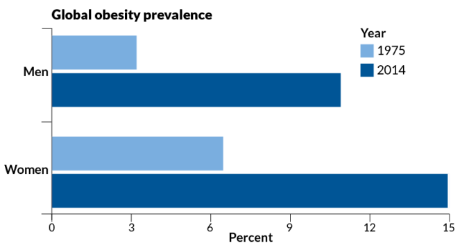 033016_mr_bmi_obesity-graph_feat-01.png